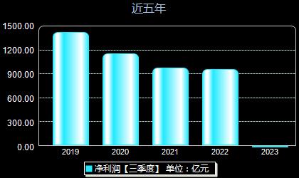 中国平安601318年净利润