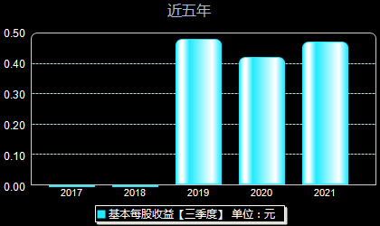 中国人保601319每股收益