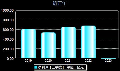 交通銀行601328年凈利潤