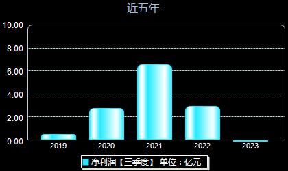 怡球资源601388年净利润