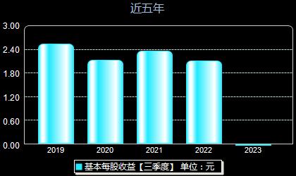 中国太保601601每股收益