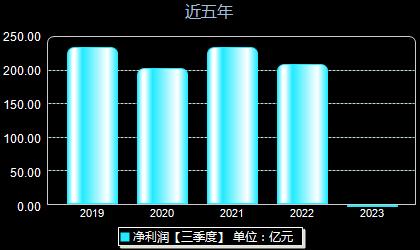 中国太保601601年净利润