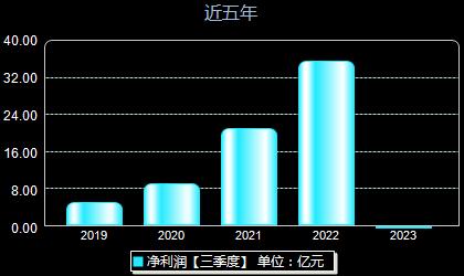 明阳智能601615年净利润