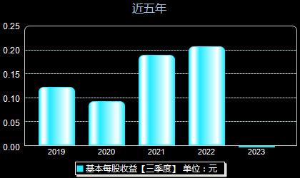 嘉泽新能601619每股收益