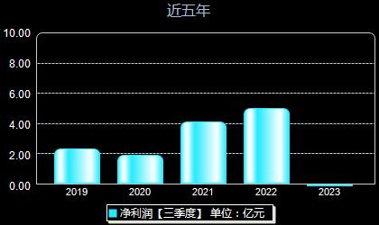 嘉泽新能601619年净利润