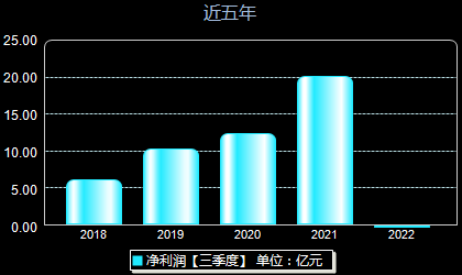平煤股份601666年净利润