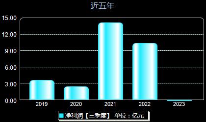 滨化股份601678年净利润
