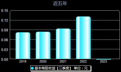 中国卫通601698每股收益