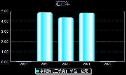 中国卫通601698年净利润