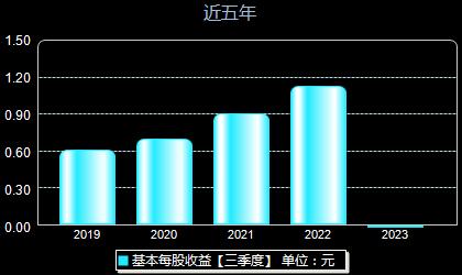 郑煤机601717每股收益