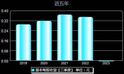 中国科传601858每股收益