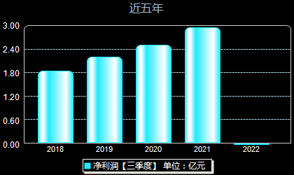 中国科传601858年净利润
