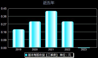 浙商证券601878每股收益