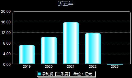 浙商证券601878年净利润