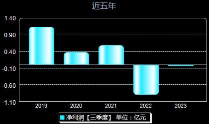 吉视传媒601929年净利润