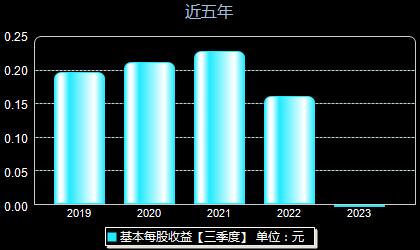 中国出版601949每股收益