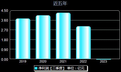 中国出版601949年净利润