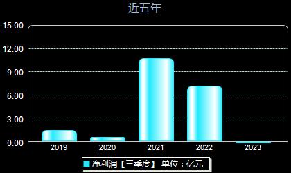 海南矿业601969年净利润