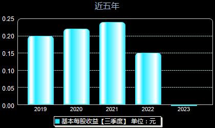 南京证券601990每股收益