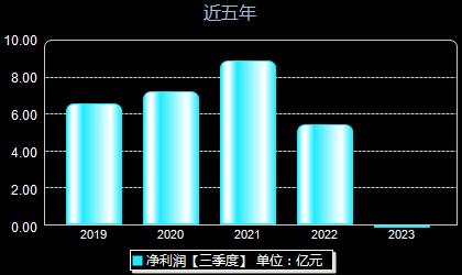 南京证券601990年净利润