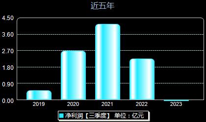 晶方科技603005年净利润