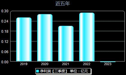 新通联603022年净利润