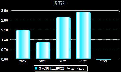 大豪科技603025年凈利潤