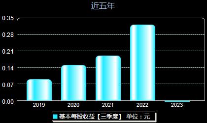 芯能科技603105每股收益