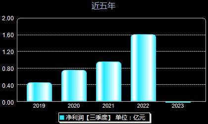 芯能科技603105年净利润