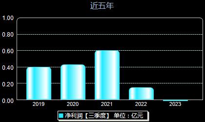 东方材料603110年净利润