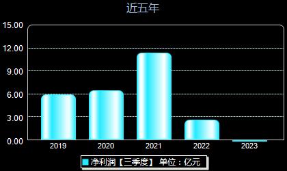 金能科技603113年净利润