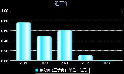 华培动力603121年净利润