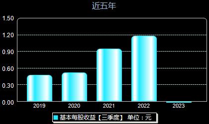 昭衍新药603127每股收益