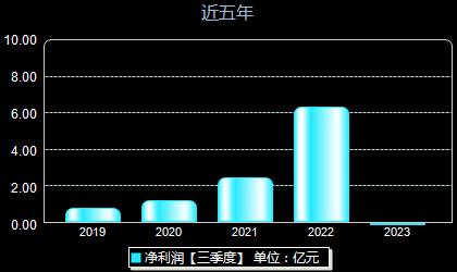 昭衍新药603127年净利润