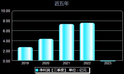 华贸物流603128年净利润