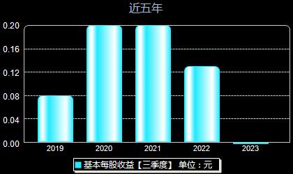 上海亚虹603159每股收益