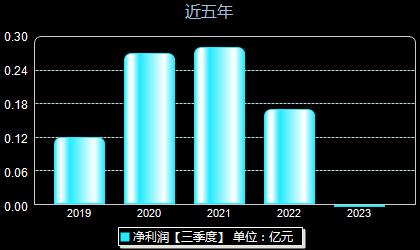 上海亚虹603159年净利润