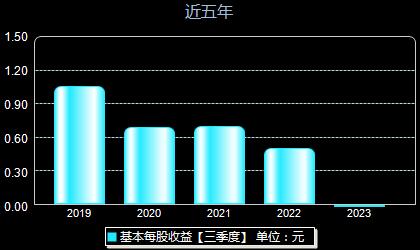 荣晟环保603165每股收益