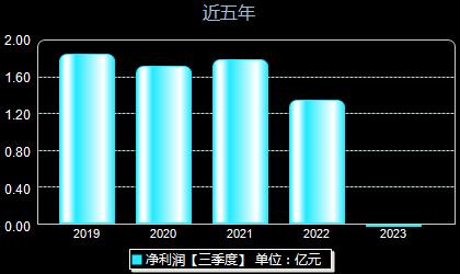 荣晟环保603165年净利润