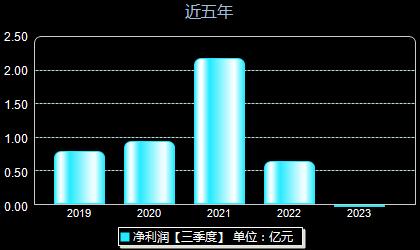 华正新材603186年净利润