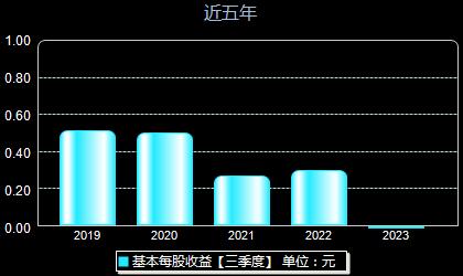 上海洗霸603200每股收益