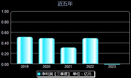 上海洗霸603200年净利润