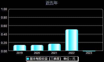 雪峰科技603227每股收益