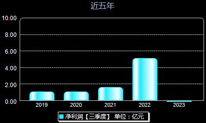 雪峰科技603227年净利润