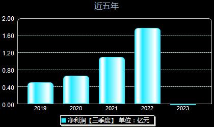 奥翔药业603229年净利润