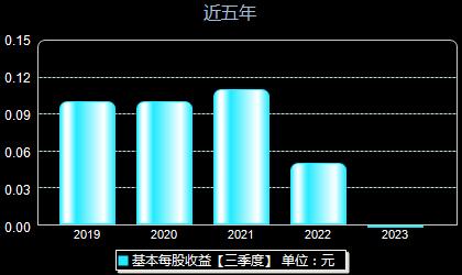 宏和科技603256每股收益