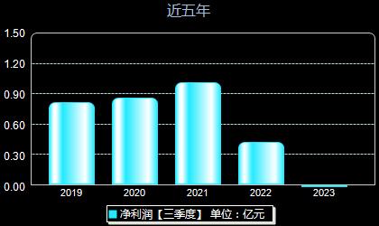 宏和科技603256年净利润