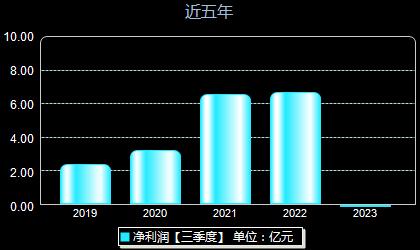 鸿远电子603267年净利润