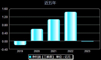 上海雅仕603329年净利润