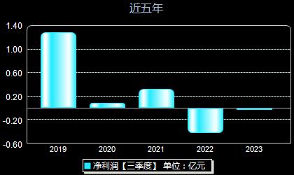 苏州龙杰603332年净利润